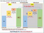phutunggiare.vn - Biểu đồ giá ô tô năm 2018